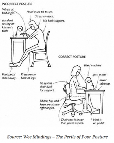 What are Ergonomics for Quilters?