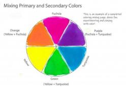 Dyeing Basics - Lynn Koolish